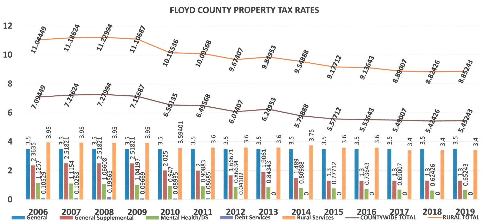 FY19 Property Tax Rates