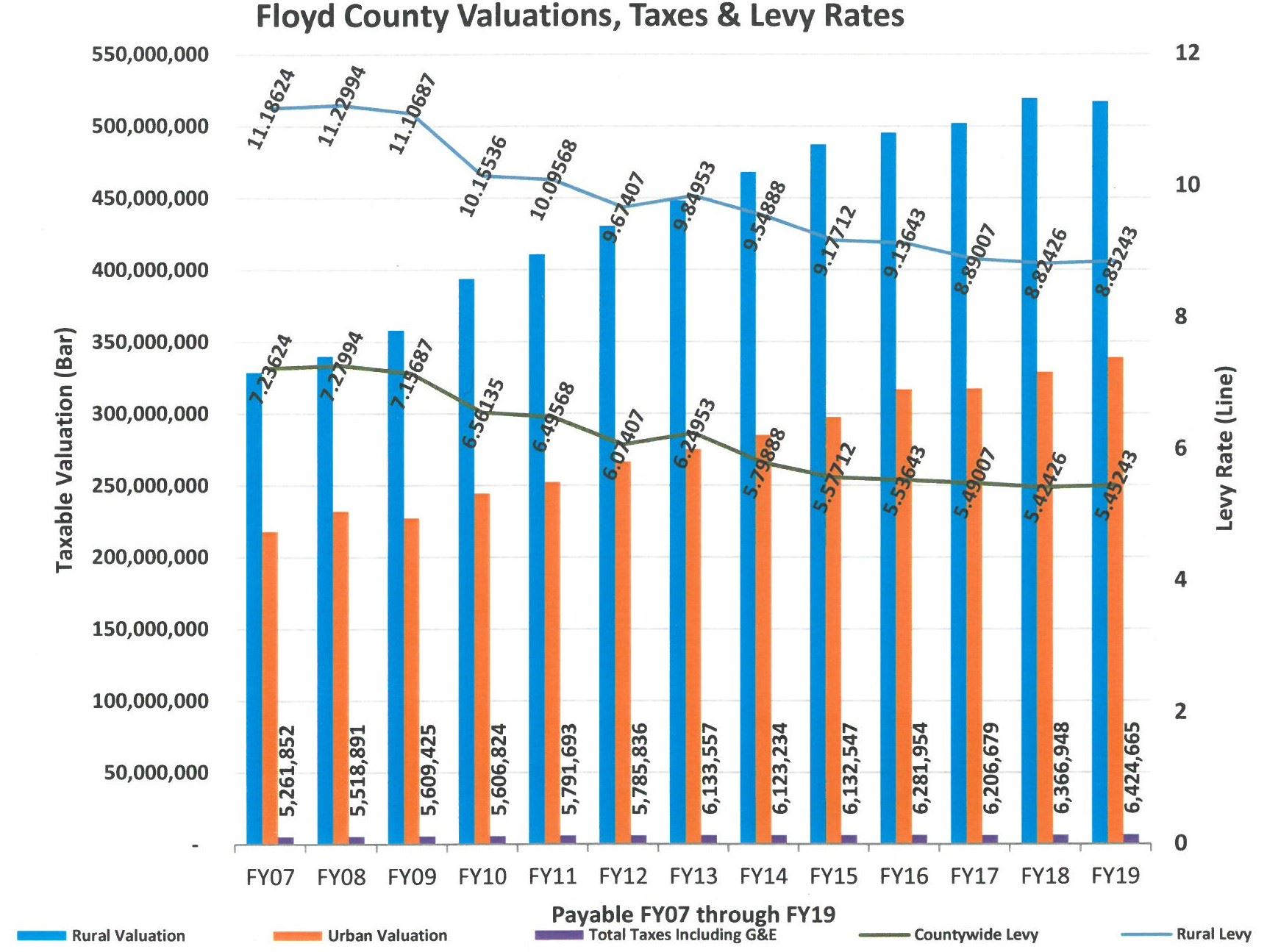 FY19 Valuations-Taxes-Levy Rates