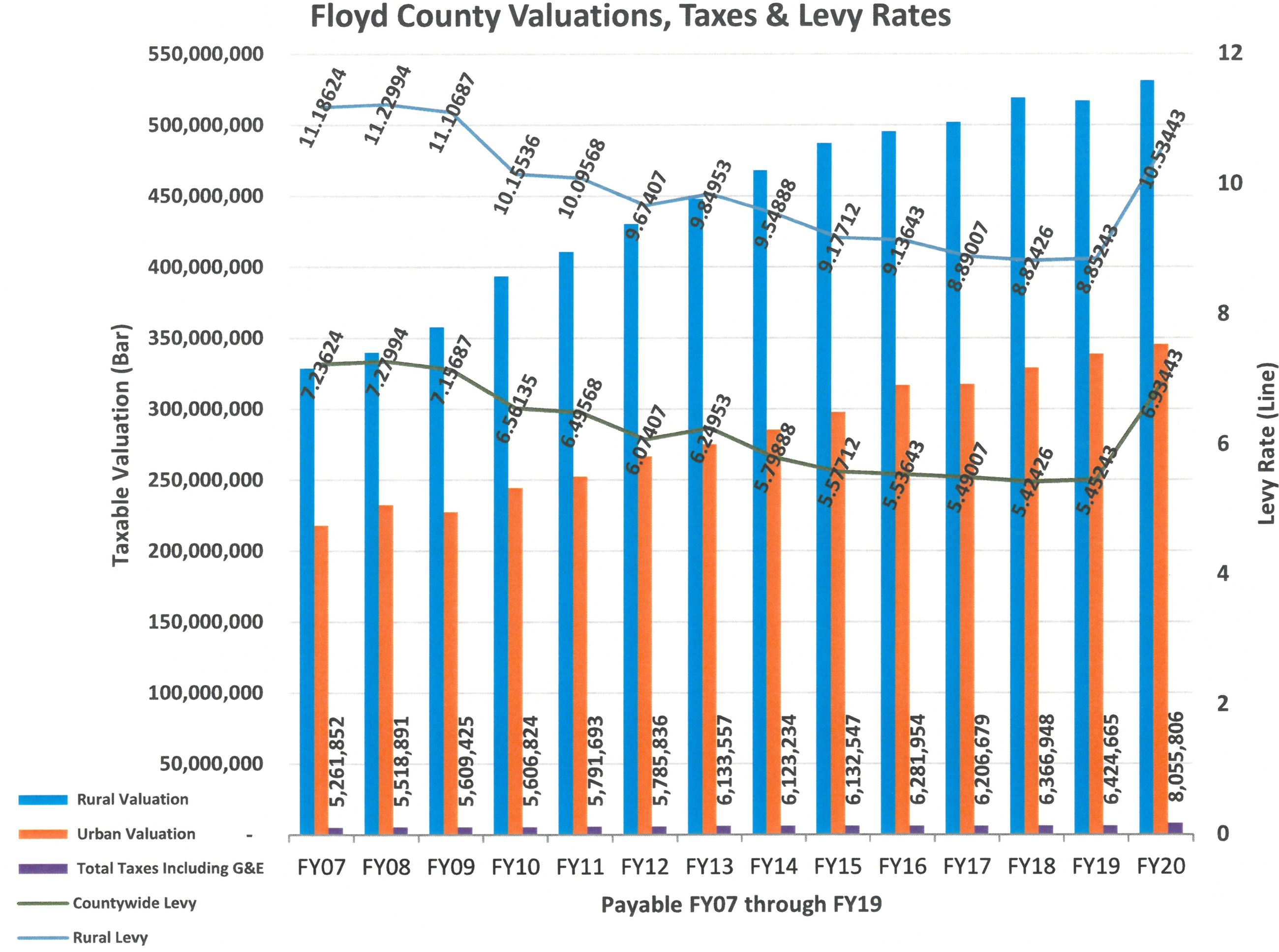FY20 Valuations-Taxes-Levy Rates